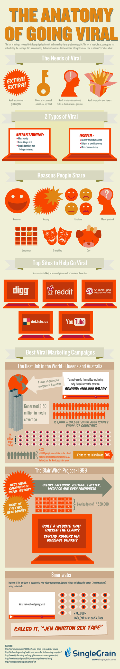 The Anatomy of Going Viral [Infographic] | MarketingHits | Scoop.it
