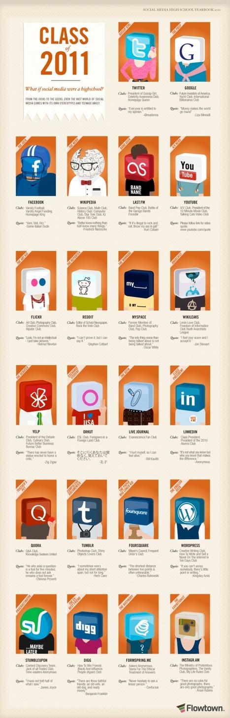 Class Of 2011: If Social Media Were a High School / Flowtown (@flowtown) | Adobe Illustrator Tutorials | Scoop.it