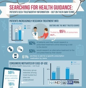Survey: Usability trumps trustworthiness for consumers' health website preferences | Health3.0- Migration towards Health as a Service | Scoop.it