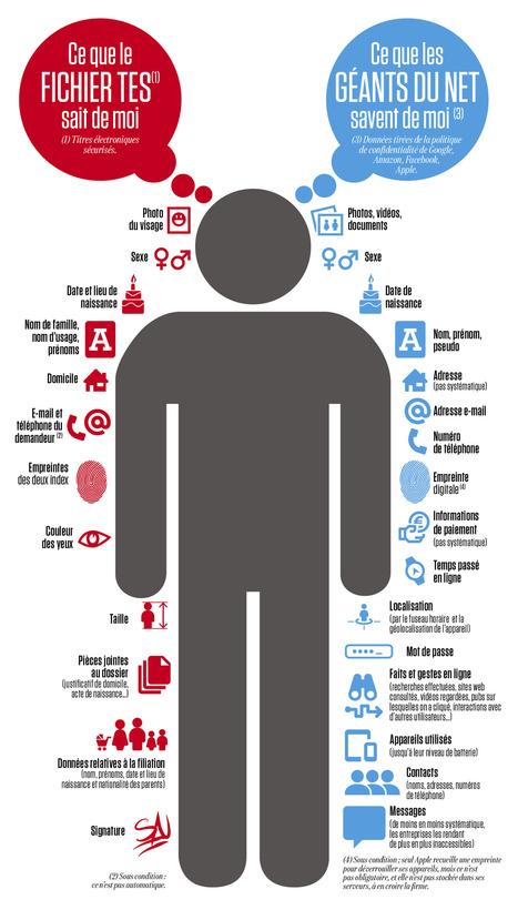 Fichier TES, géants du Net : qui en sait le plus sur vous ? | Données personnelles - vie privée | Scoop.it