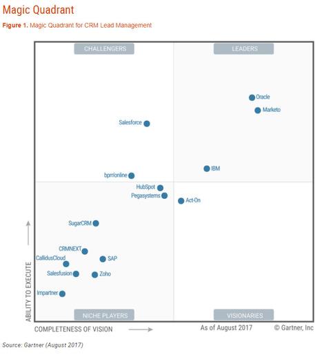 FREE] 2017 Gartner Magic Quadrant for CRM Lead