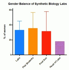 Diversity Correlates With Success: Gender and Synthetic Biology | | SynBioFromLeukipposInstitute | Scoop.it