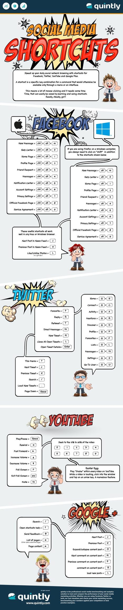 Infographic: Keyboard shortcuts for Facebook, Twitter, YouTube and G+ | Cheeky Marketing | Scoop.it