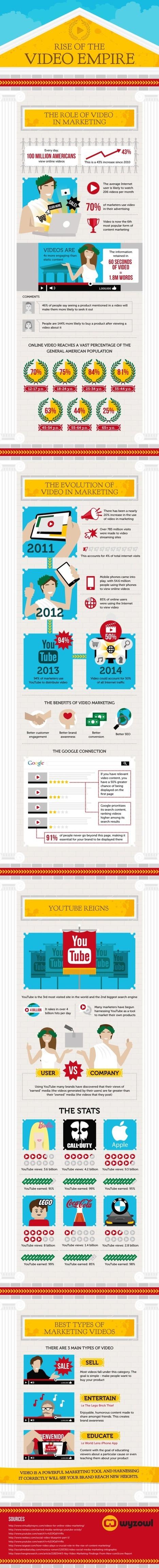 Infographic: The Rise of Video Marketing - Marketing Technology Blog | #TheMarketingTechAlert | Social Medial Marketing | Scoop.it