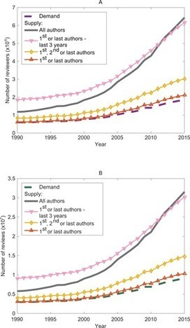 The growth in scientific production threatens the capacity for the scientific community to handle the ever-increasing demand for peer review of scientific publications. | Open-Up Public Science! | Scoop.it