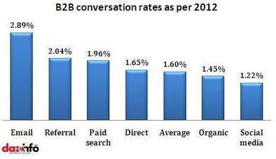 Twitter Draws 82% Of Leads, But Facebook Drags More Social B2B Traffic [Report] - Dazeinfo | Gestion de contenus, GED, workflows, ECM | Scoop.it