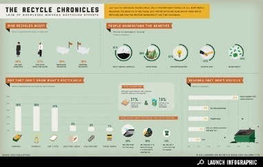 Infographic: Why Don't Americans Recycle? | green infographics | Scoop.it