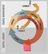 Recursos Educativos Abiertos (OER) en Educación Superior | Cooperación Universitaria para el Desarrollo Sostenible. MODELO MOP-GECUDES | Scoop.it
