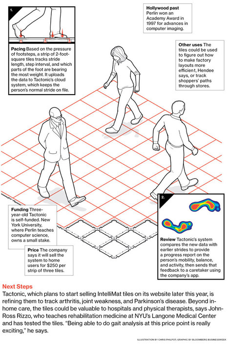 Innovation: Floor Tiles That Can Monitor the Health of the Elderly   mHealth- Advances, Knowledge and Patient Engagement   Scoop.it