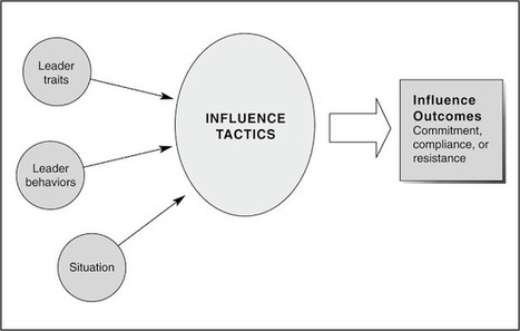 factors influence interpersonal communication 1 understanding the influence of interpersonal relationships, interpersonal communication patterns and contextual factors on tacit knowledge transfer.