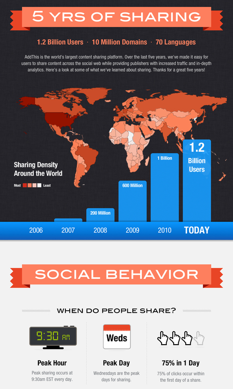 Infographic: How, When & Where People Share Content | visualizing social media | Scoop.it
