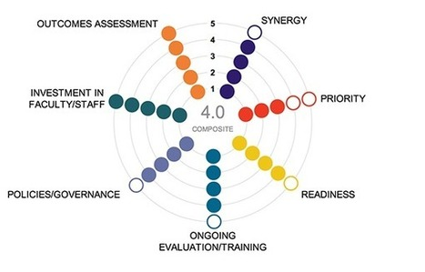 E-Learning Maturity Index | Distance Ed Archive | Scoop.it