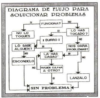 Humor matematico diagrama de flujo sobre resol humor matematico diagrama de flujo sobre resolucin de problemas ccuart Image collections