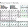High School Chemistry