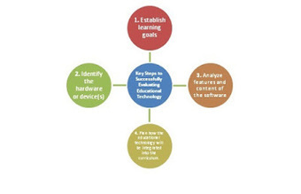 Key Steps to Successfully Evaluating Educational Technology   Ict4champions   Scoop.it