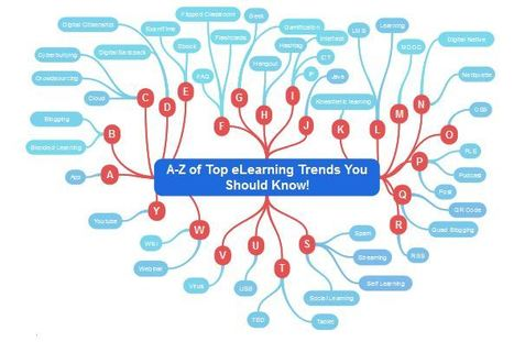 A-Z of Top eLearning Trends You Should Know!   Education Technology   Scoop.it