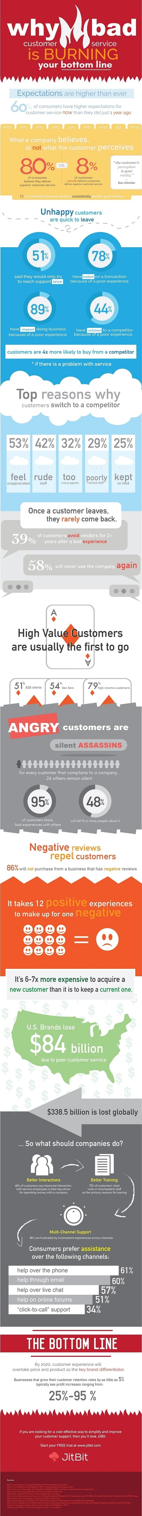 Why Bad Customer Service Is Burning Your Bottom Line [Infographic] | New Customer & Employee Management | Scoop.it