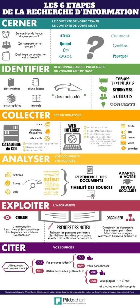 NetPublic » Apprendre à rechercher de l'information en 6 étapes : Fiche méthodologique, infographie et présentation | Education-andrah | Scoop.it