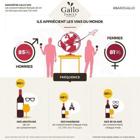 Les français ne consomment que des vins français : FAUX | Vin 2.0 | Scoop.it