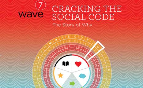 Influencia - Etudes - Wave 7 : les réseaux sociaux sont et seront incontournables | inspiring | communication | Scoop.it