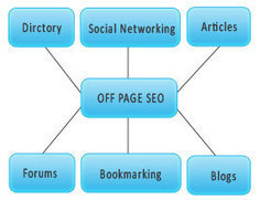 5 Classic Off-Page SEO Strategies that Are Still Effective in Post-Penguin Era | SEO | Scoop.it