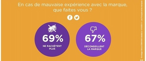 Expérience Client ...Ne vous râtez pas ! | Actu webmarketing et marketing mobile | Scoop.it