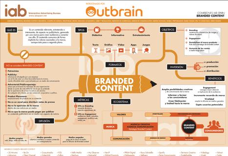 Branded content - El contenido de atracción las marcas [Infografía] | Gestión de contenidos | Scoop.it