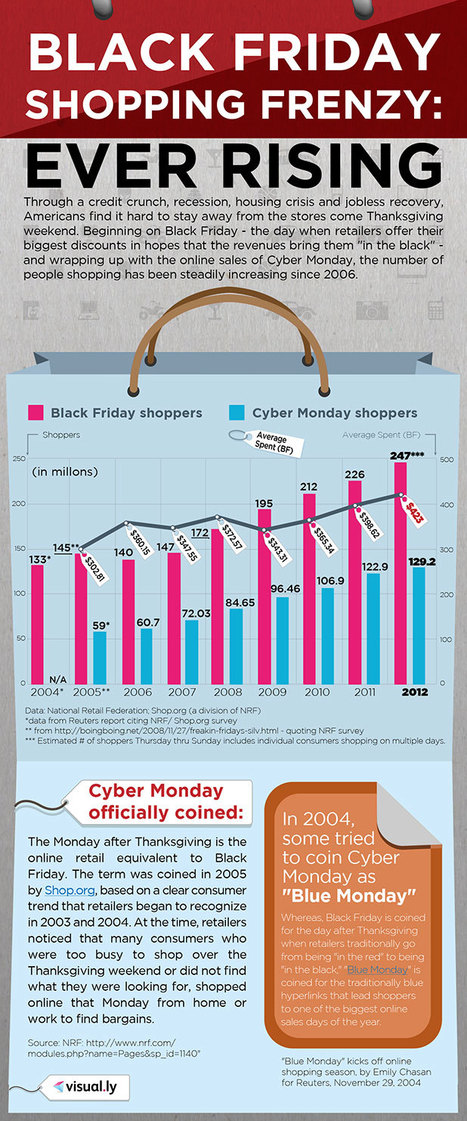 Black Friday Shopping Frenzy: Ever Rising (infographic) | Digitalageofmarketing | Scoop.it