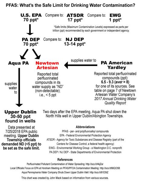 NJ Department of Environmental Protection Set t