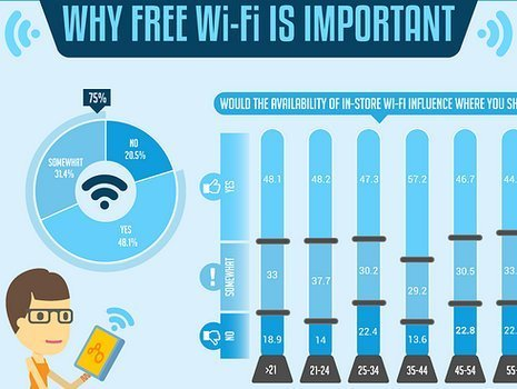 Infographic - Why Free WiFi is so Important! | The Social Touch | Scoop.it