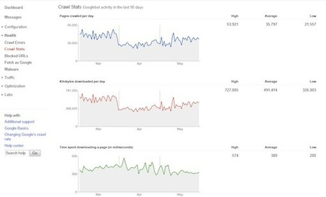 Google Webmaster Tools: An Overview | SMB SEO Monitor | Scoop.it