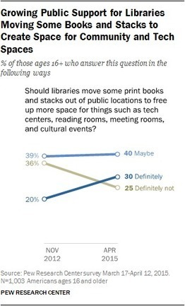 Libraries at the Crossroads | Digital information and public libraries | Scoop.it