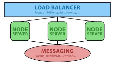 Horizontally Scaling Node.js and WebSockets with Redis | nodeJS and Web APIs | Scoop.it
