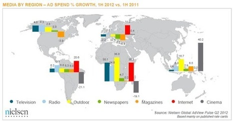 Worldwide, Internet Ad Spend Grows More than Other Media in First Half of 2012 | Media Intelligence - Middle East and North Africa (MENA) | Scoop.it