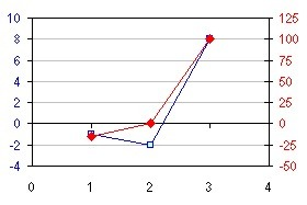 Align X Axis to Y=0 on Two Y Axes | Reporting S