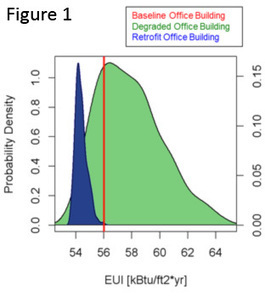 Obtaining Retrofit Project Financing with Building Performance Energy Cost Modeling   Green Building Design - Architecture & Engineering   Scoop.it