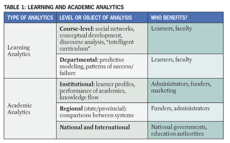 Penetrating the Fog: Analytics in Learning and Education | learning analytics | Scoop.it
