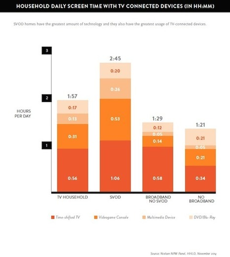 Aux Etats-Unis, la SVOD modifie en profondeur la consommation de la TV   TV 3.0   Scoop.it