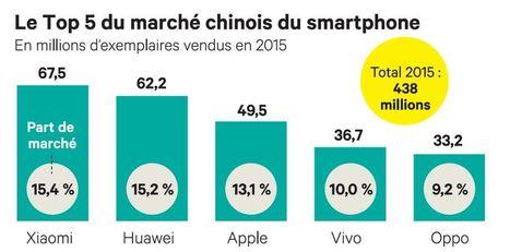 Pourquoi les groupes chinois lancent des nouvelles marques dans les smartphones | We are numerique [W.A.N] | Scoop.it
