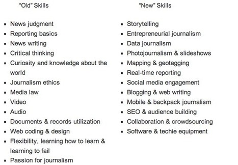 The Journalism Gap Between Education and Professional Practice | Social Media Today | technologies | Scoop.it