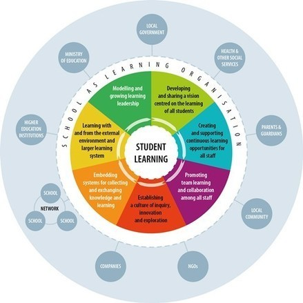 How to transform schools into Learning Organisations? | Studying Teaching and Learning | Scoop.it
