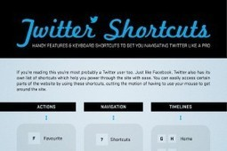 Top 23 Twitter Keyboard Shortcuts - BrandonGaille.com | Interesting Stuff from around the web | Scoop.it