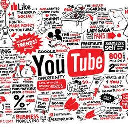 15 estadísticas que las marcas deberían conocer sobre YouTube : Marketing Directo   Curador de Contenidos Digitales   Scoop.it