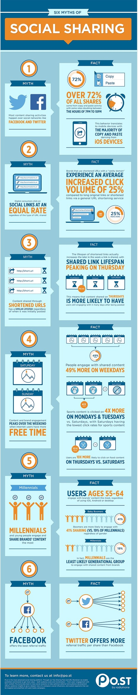 Infographic: Six Surprising Myths of Social Sharing | Everything Marketing You Can Think Of | Scoop.it