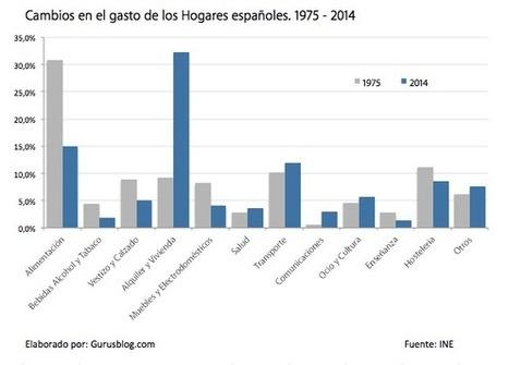 Radiografía de una sociedad. Cambios en el gasto de los hogares. De 1975 a 2014 | Pedalogica: educación y TIC | Scoop.it