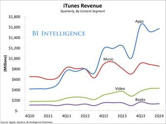 La musique ne fait plus recette sur l'iTunes Store | méli-mélo | Scoop.it
