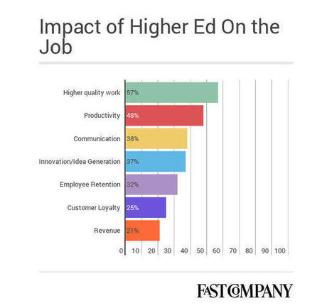 How The Master's Degree Became The New Bachelor's In The Hiring World | M-learning, E-Learning, and Technical Communications | Scoop.it
