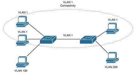 CCNA RSE Lab: 8 1 4 4 Troubleshooting DHCPv4 |