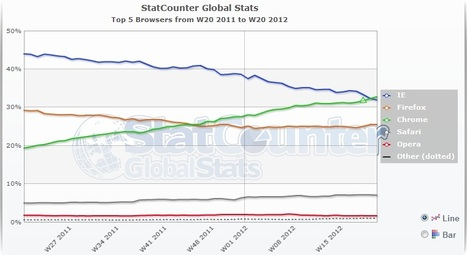 Chrome overtakes IE to become world's most popular browser | Educational Tech in Janesville | Scoop.it