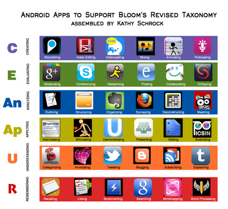 Bloomin' Google, Apps, & Web 2.0 | The 21st Century Classroom | Scoop.it